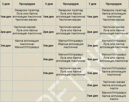 Пакет лечебни процедури  - СБР Петрич