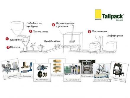 Внос и търговия на машини за опаковане в Стара Загора - Таллпак България
