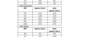 Акумулатори за автомобили София-Люлин