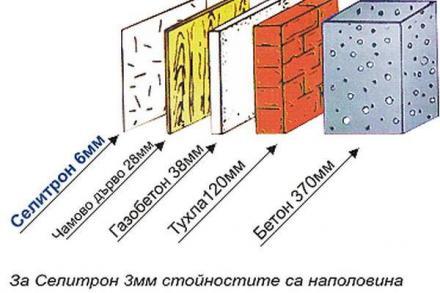Изолация за под, таван и стени в Стара Загора - Строителни материали Стара Загора