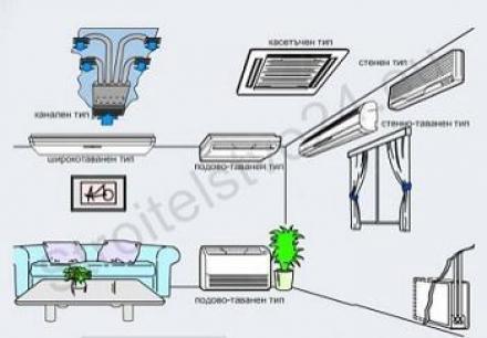 Климатични инсталации в Плевен - Отоплителни инсталации Плевен