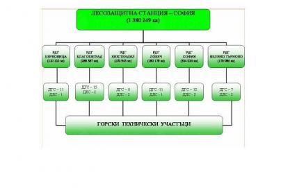 Територии - Лесозащитна станция София