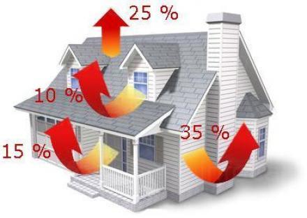 Енергийна ефективност в София-Бъкстон,Варна Бургас - Сидирама ООД