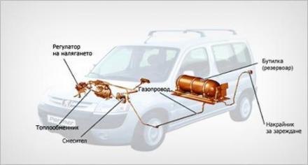 Монтаж на газови уредби в Севлиево - Газови уредби Севлиево